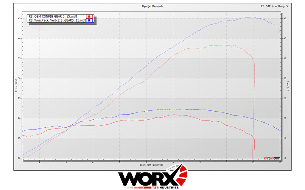 TST Industries R3 WORX Dyno Chart