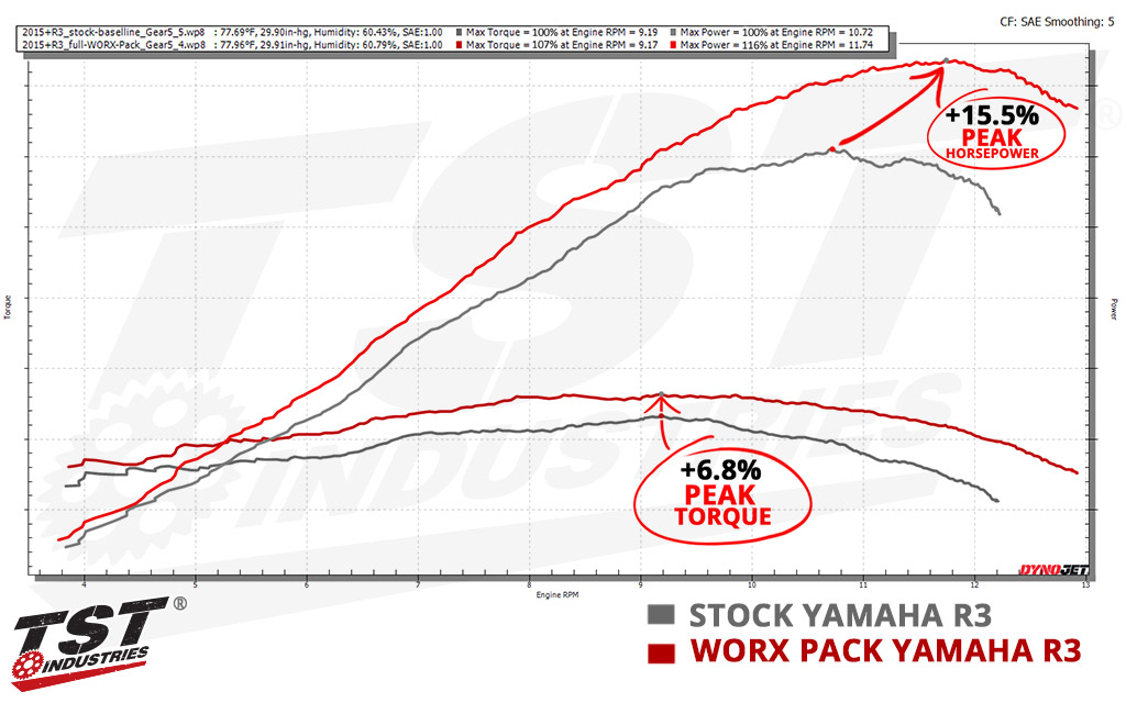 Peak horsepower and peak torque both show massive improvements with the TST WORX Pack.