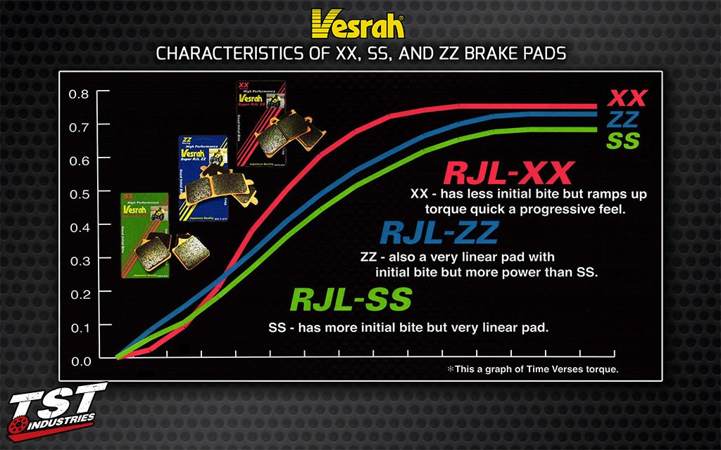 Compare the characteristics of the different Vesrah brake pads.