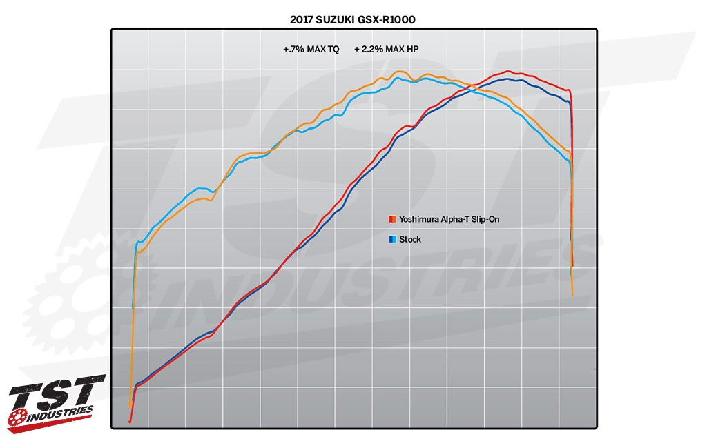 Gain improved performance and drop 2.1 lbs from the strock setup. (figures provided by Yoshimura)