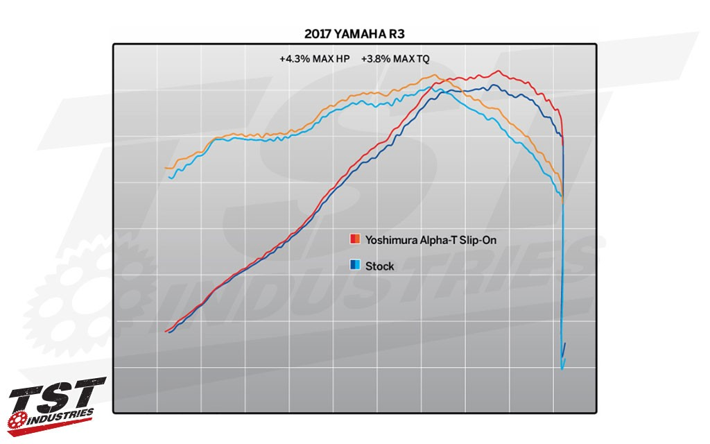 Improve your Yamaha YZF-R3 performance with the Yoshimura ALPHA-T Slip-On. (Figures provided by Yoshimura)