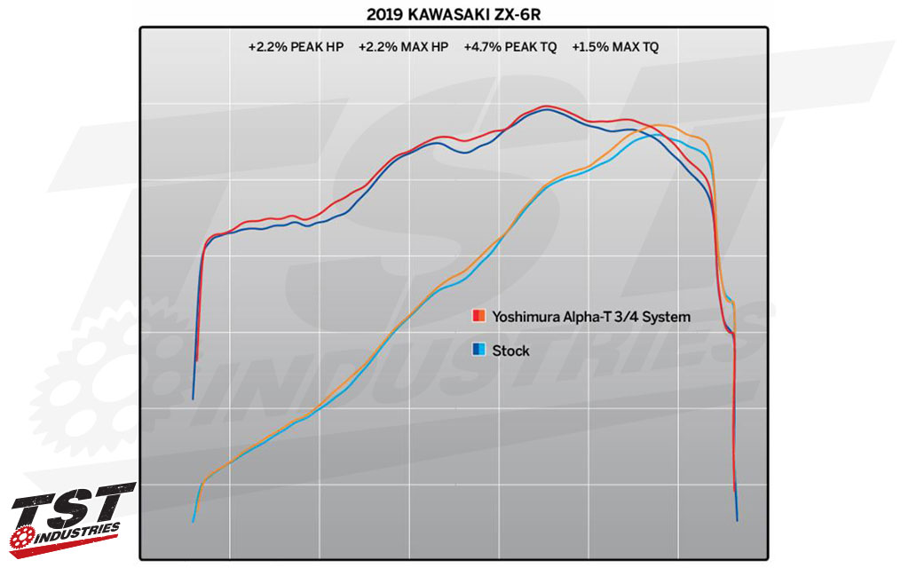 Dyno figures provided by Yoshimura for the 2019 Kawasaki ZX-6R.