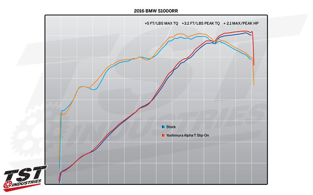 2015 -2016 BMW S1000RR Dyno figures provided by Yoshimura.